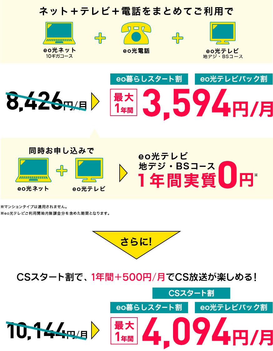 eo暮らしスタート割 eo光テレビパック割 最大12ヶ月3,562円/月